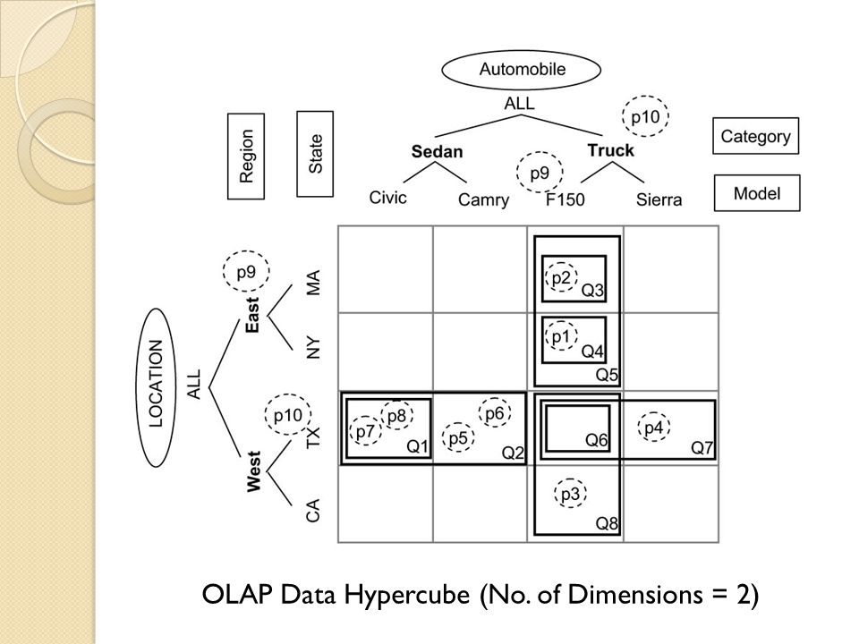OLAP Data Hypercube (No. of Dimensions = 2)