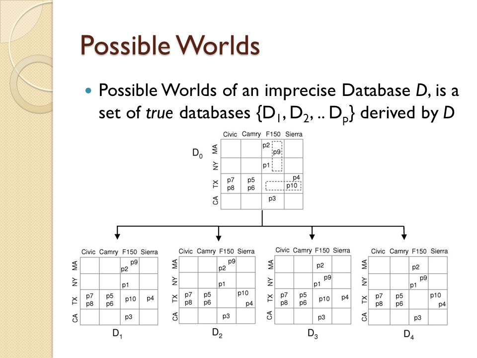 Possible Worlds Possible Worlds of an imprecise Database D, is a set of true databases {D1, D2, ..