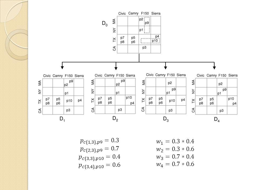 𝑝 𝑐 1,3 ,𝑝9 =0.3 𝑝 𝑐 2,3 ,𝑝9 =0.7. 𝑝 𝑐 3,3 ,𝑝10 =0.4. 𝑝 𝑐 3,4 ,𝑝10 =0.6. 𝑤 1 =0.3∗0.4. 𝑤 2 =0.3∗0.6.