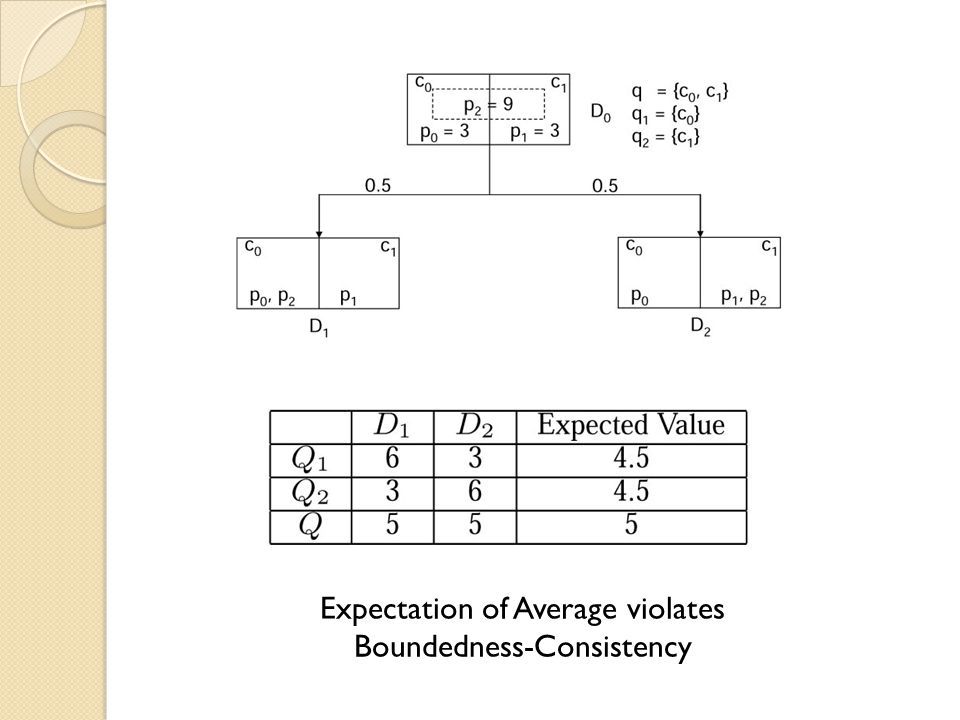Expectation of Average violates Boundedness-Consistency