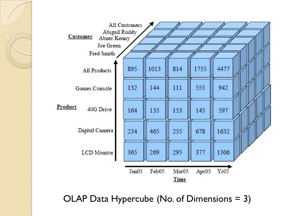 OLAP Data Hypercube (No. of Dimensions = 3)