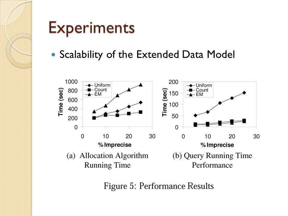 Experiments Scalability of the Extended Data Model
