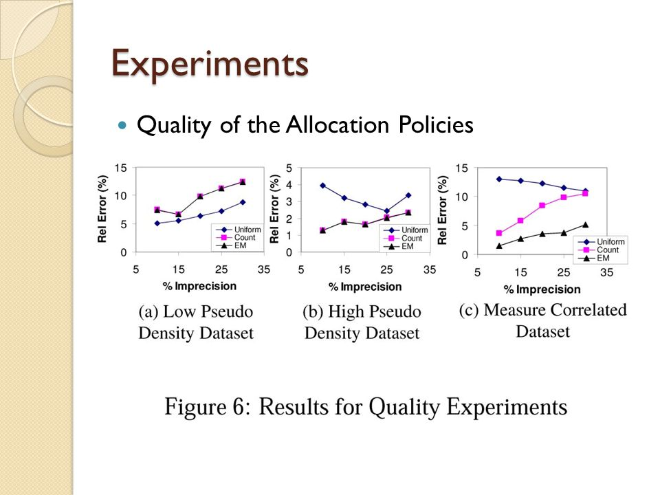 Experiments Quality of the Allocation Policies