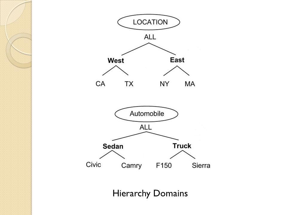 Hierarchy Domains