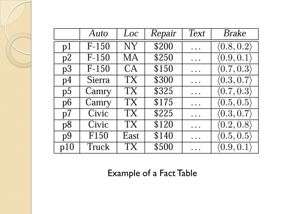 Example of a Fact Table