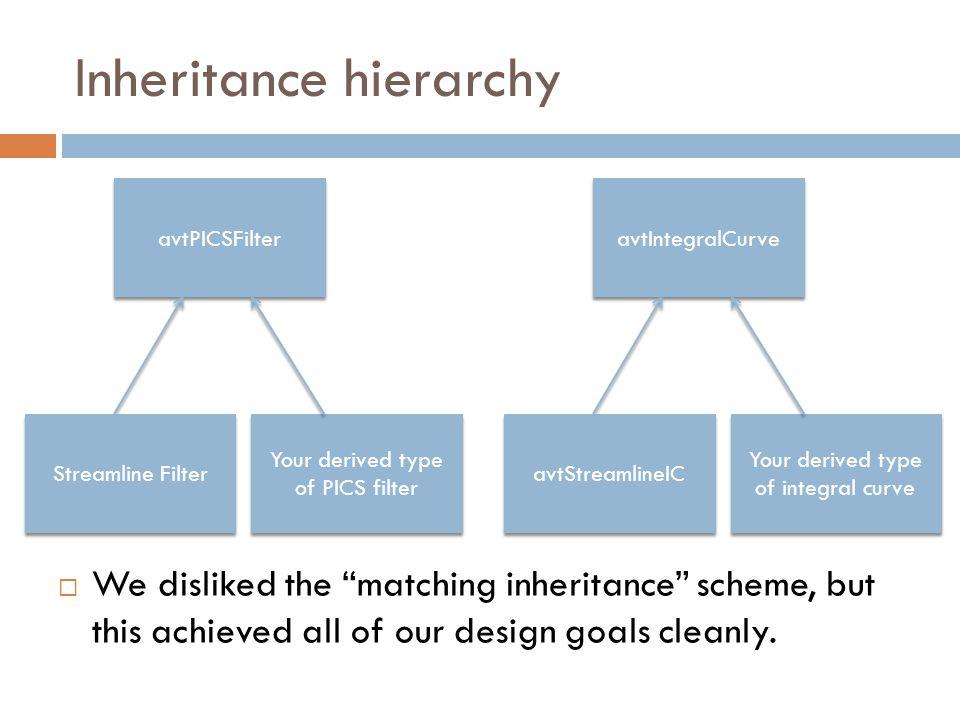 Inheritance hierarchy