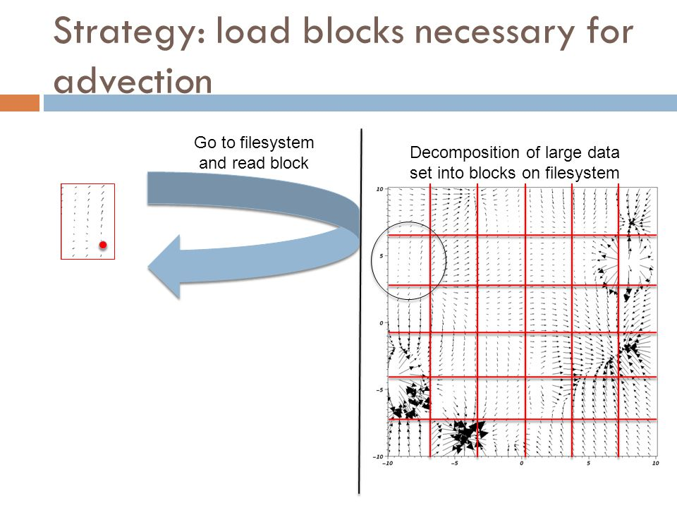 Strategy: load blocks necessary for advection