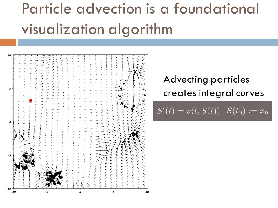 Particle advection is a foundational visualization algorithm