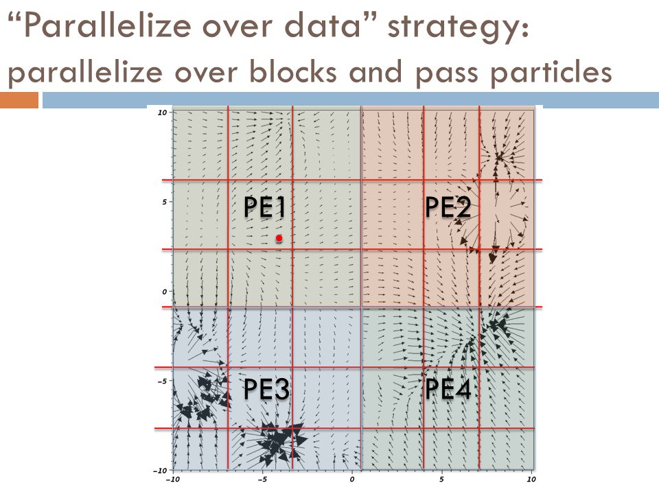 Parallelize over data strategy: parallelize over blocks and pass particles