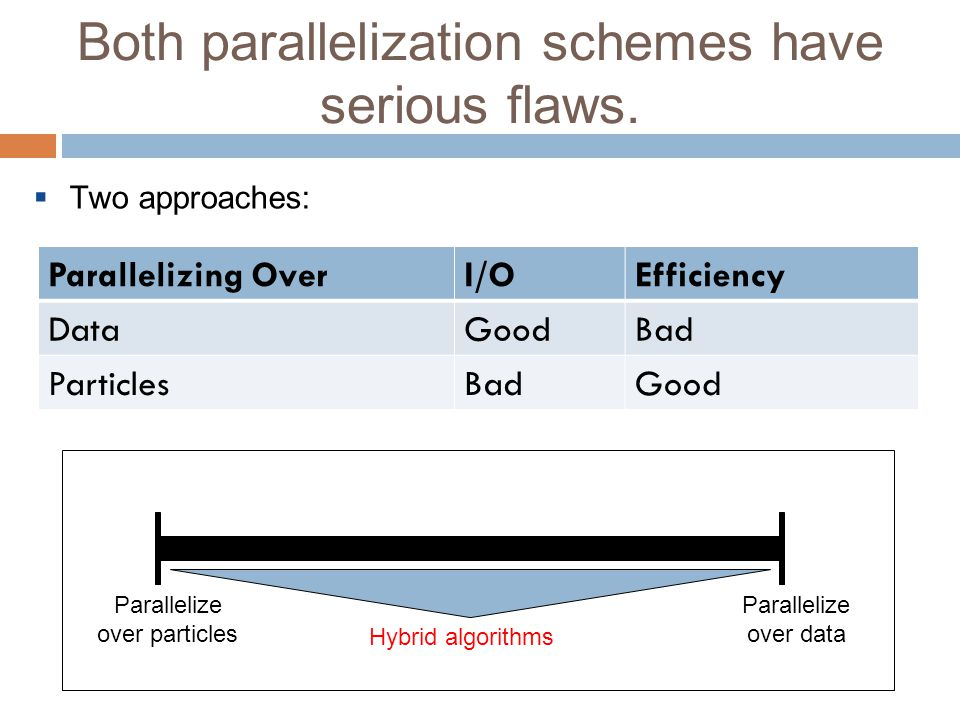 Both parallelization schemes have serious flaws.