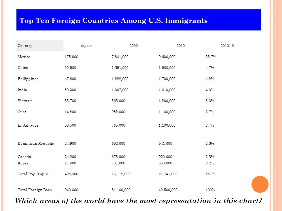 Top Ten Foreign Countries Among U.S. Immigrants