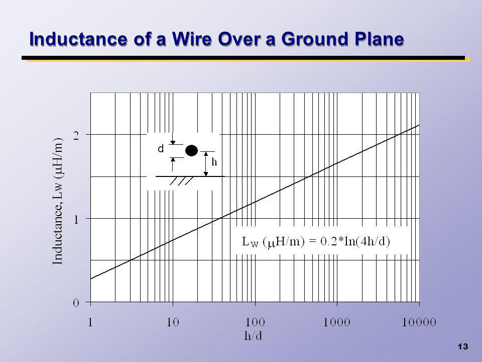 Inductance of a Wire Over a Ground Plane