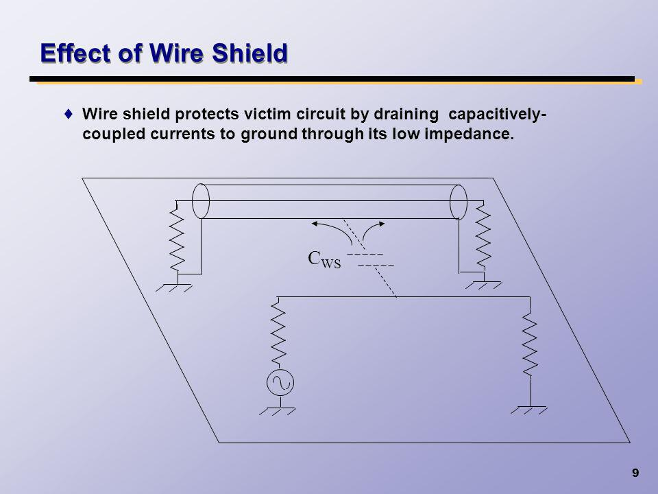 Effect of Wire Shield CWS