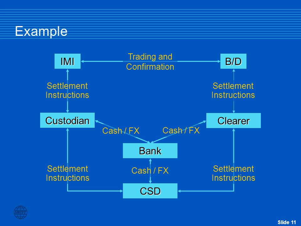 Example IMI B/D Custodian Clearer Bank CSD Trading and Confirmation