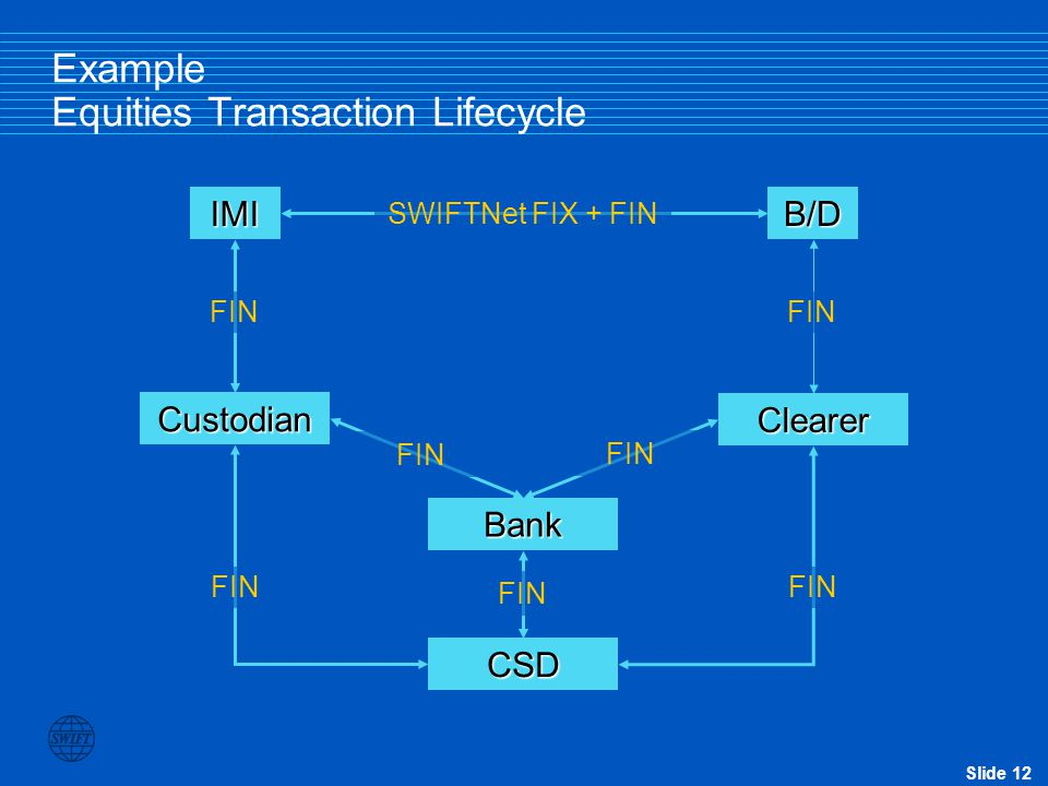 Example Equities Transaction Lifecycle