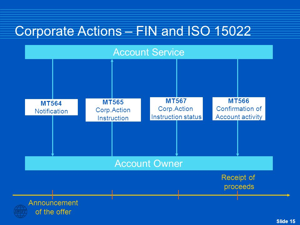 Corporate Actions – FIN and ISO 15022