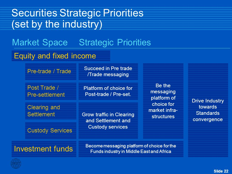 Securities Strategic Priorities (set by the industry)