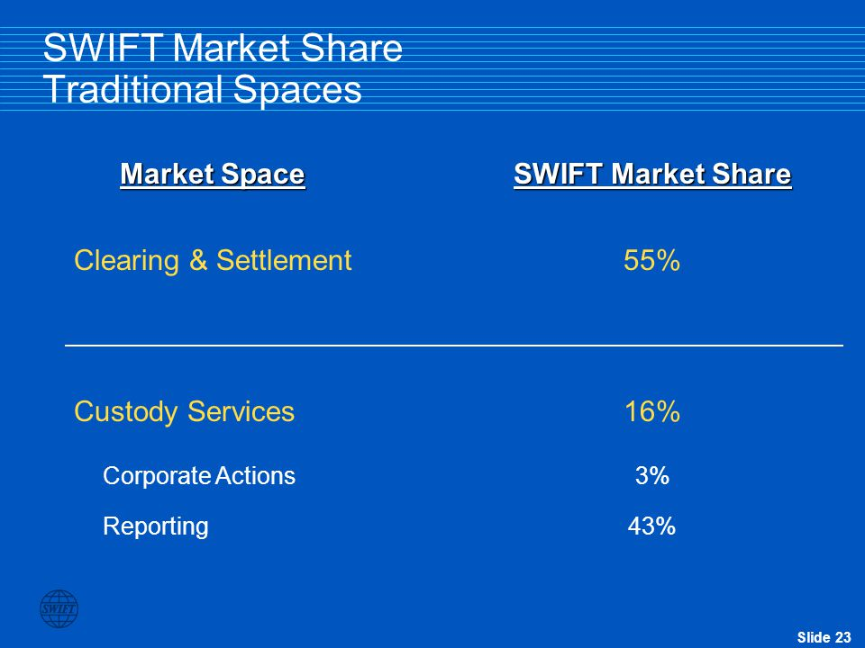 SWIFT Market Share Traditional Spaces