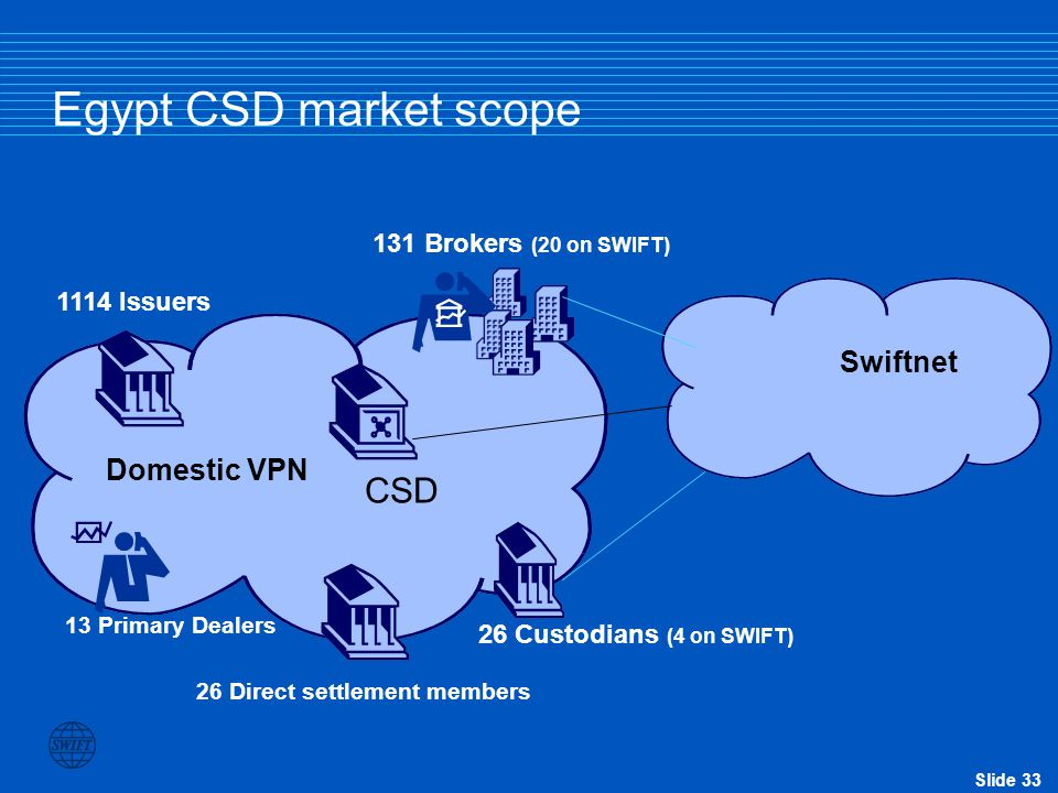 Egypt CSD market scope CSD Swiftnet Domestic VPN