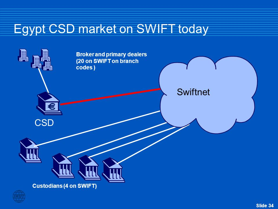 Egypt CSD market on SWIFT today
