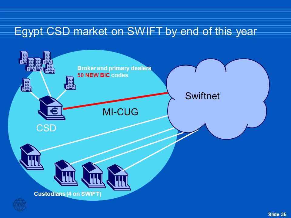 Egypt CSD market on SWIFT by end of this year