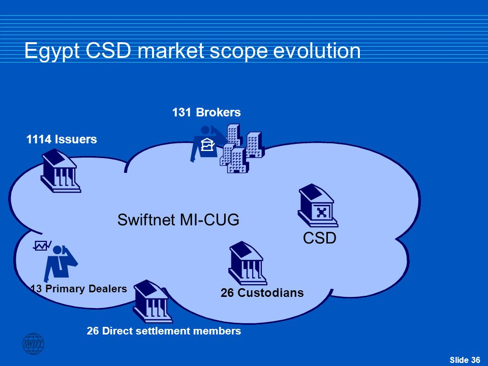 Egypt CSD market scope evolution