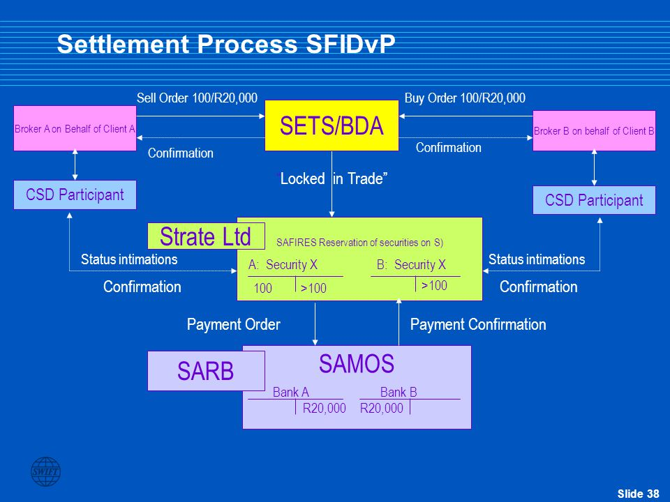 Settlement Process SFIDvP