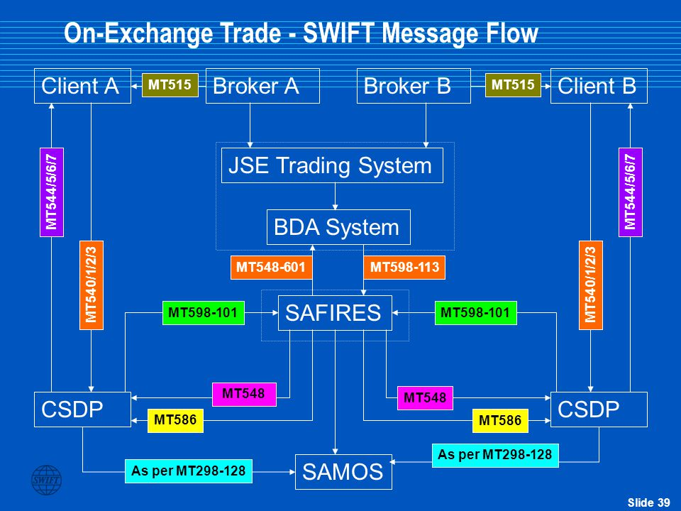 On-Exchange Trade - SWIFT Message Flow