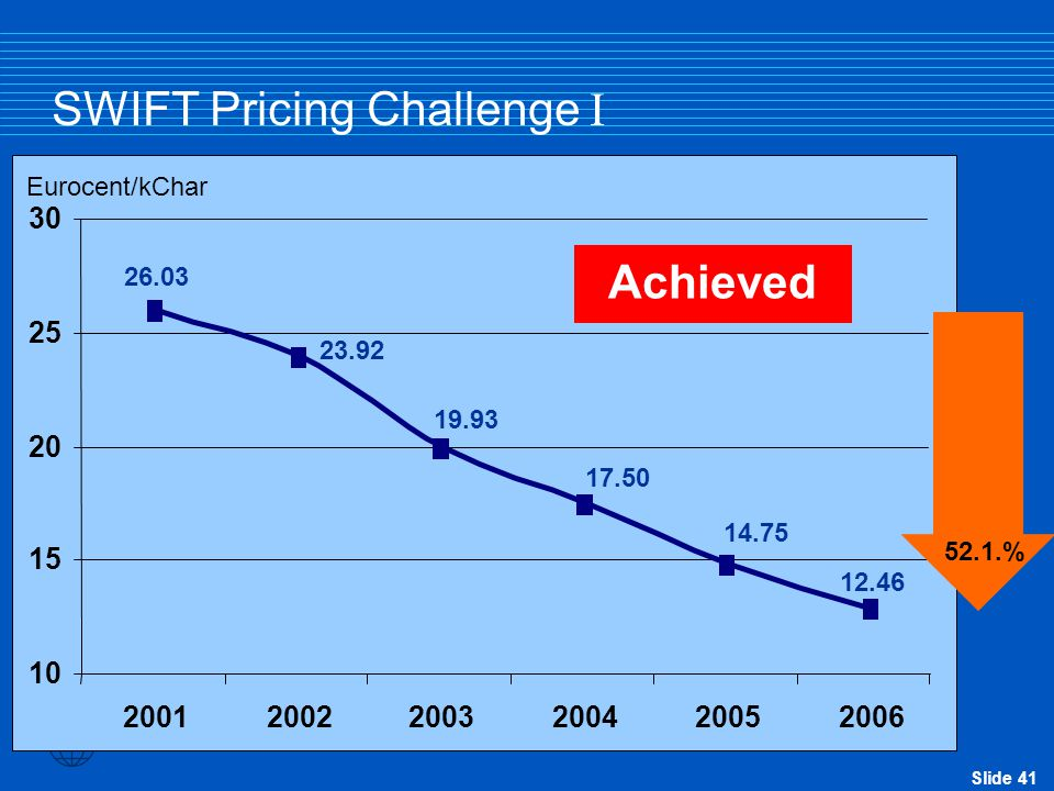SWIFT Pricing Challenge I