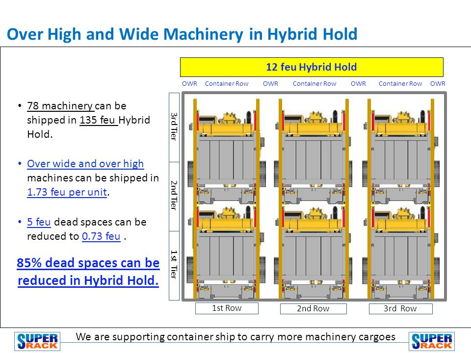 85% dead spaces can be reduced in Hybrid Hold.