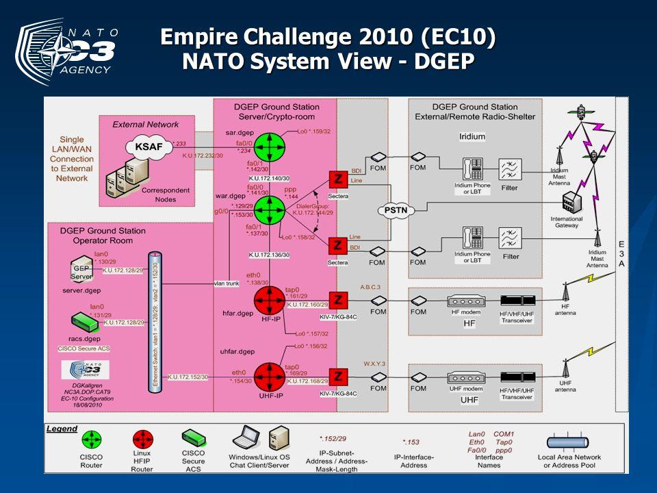 Empire Challenge 2010 (EC10) NATO System View - DGEP