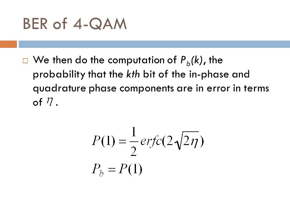 BER of 4-QAM