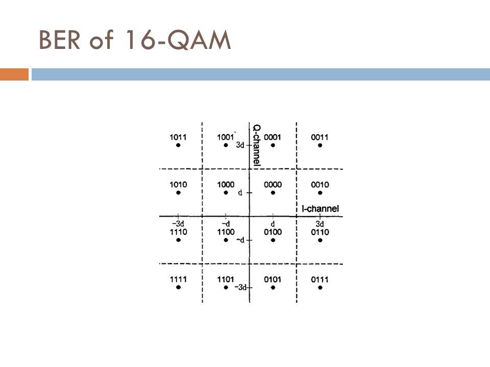 BER of 16-QAM