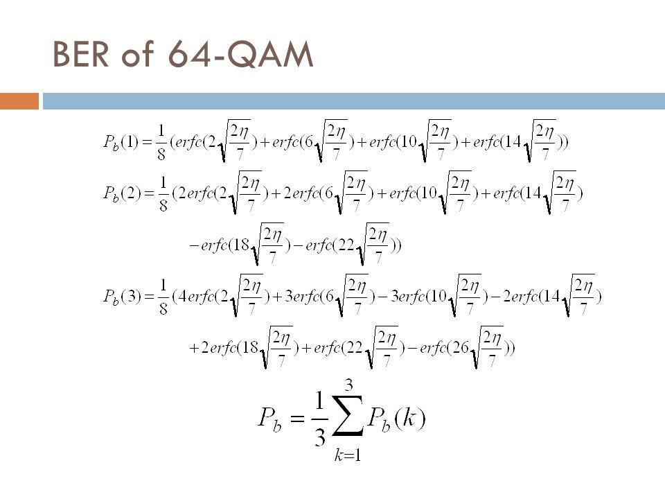 BER of 64-QAM