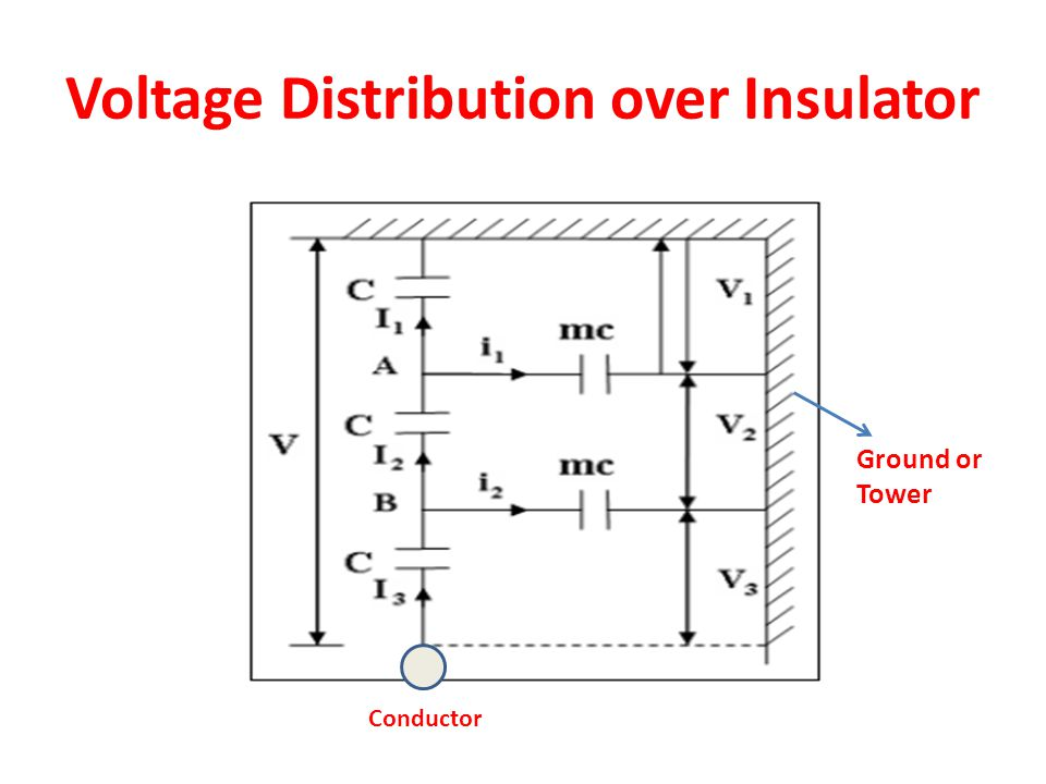 Voltage Distribution over Insulator