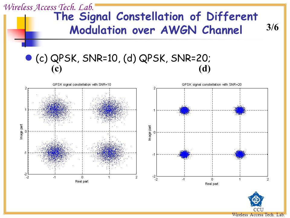 The Signal Constellation of Different Modulation over AWGN Channel