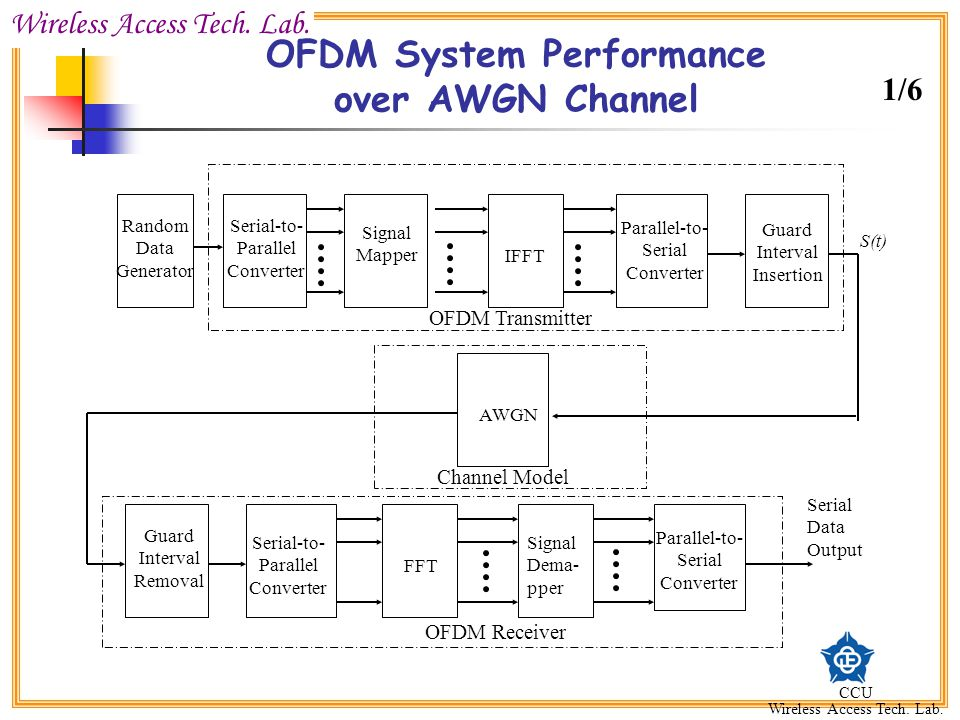 OFDM System Performance over AWGN Channel