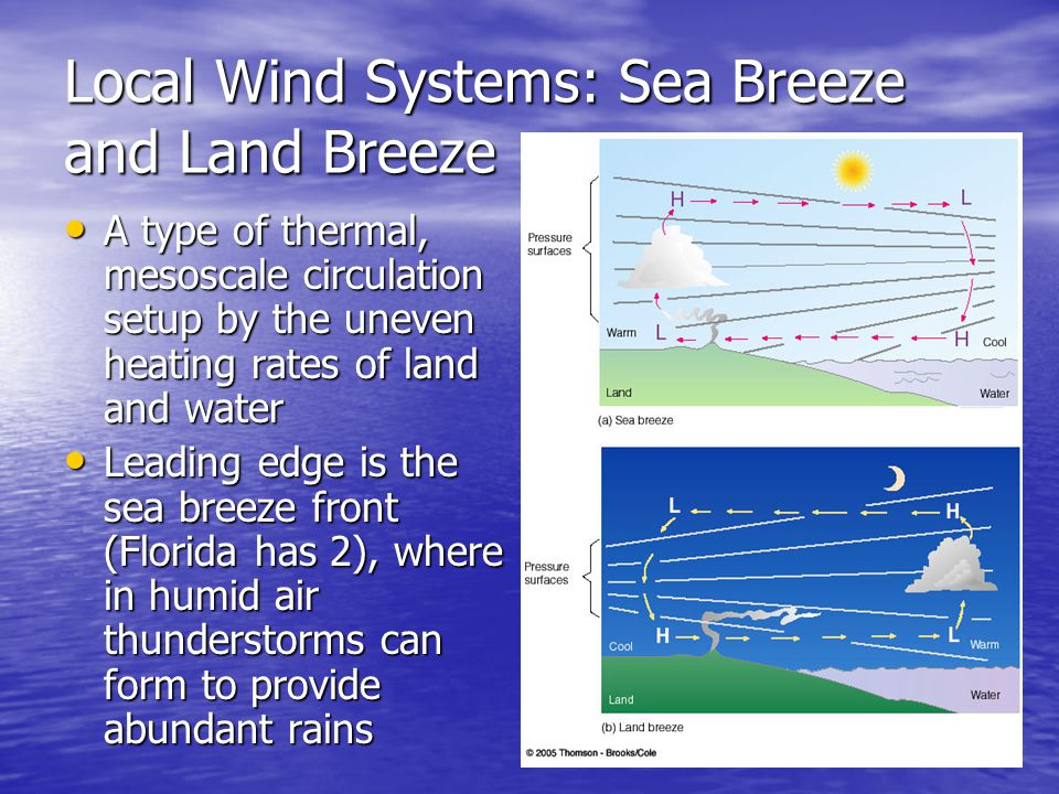 Local Wind Systems: Sea Breeze and Land Breeze