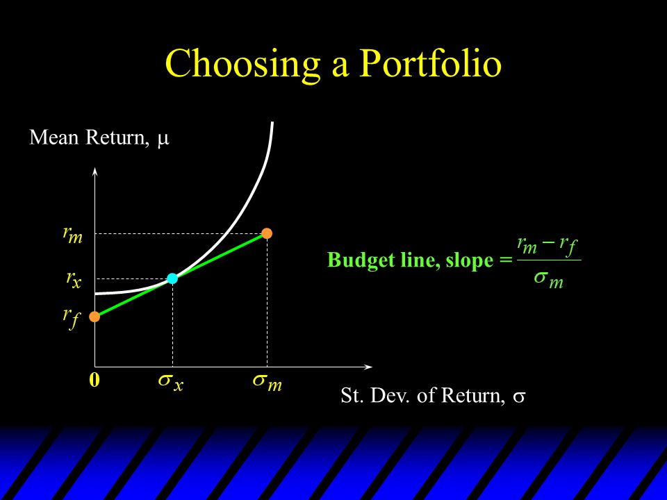 Choosing a Portfolio Mean Return,  Budget line, slope =