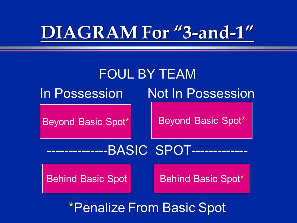 DIAGRAM For 3-and-1 FOUL BY TEAM In Possession Not In Possession