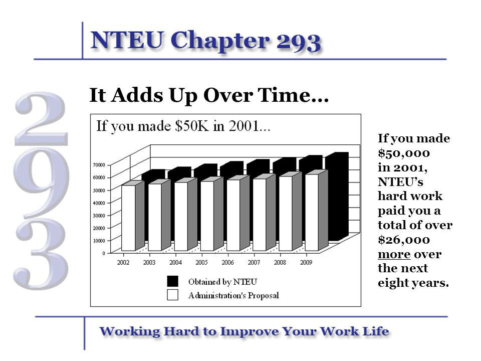 It Adds Up Over Time… If you made $50,000 in 2001, NTEU's hard work paid you a total of over $26,000 more over the next eight years.
