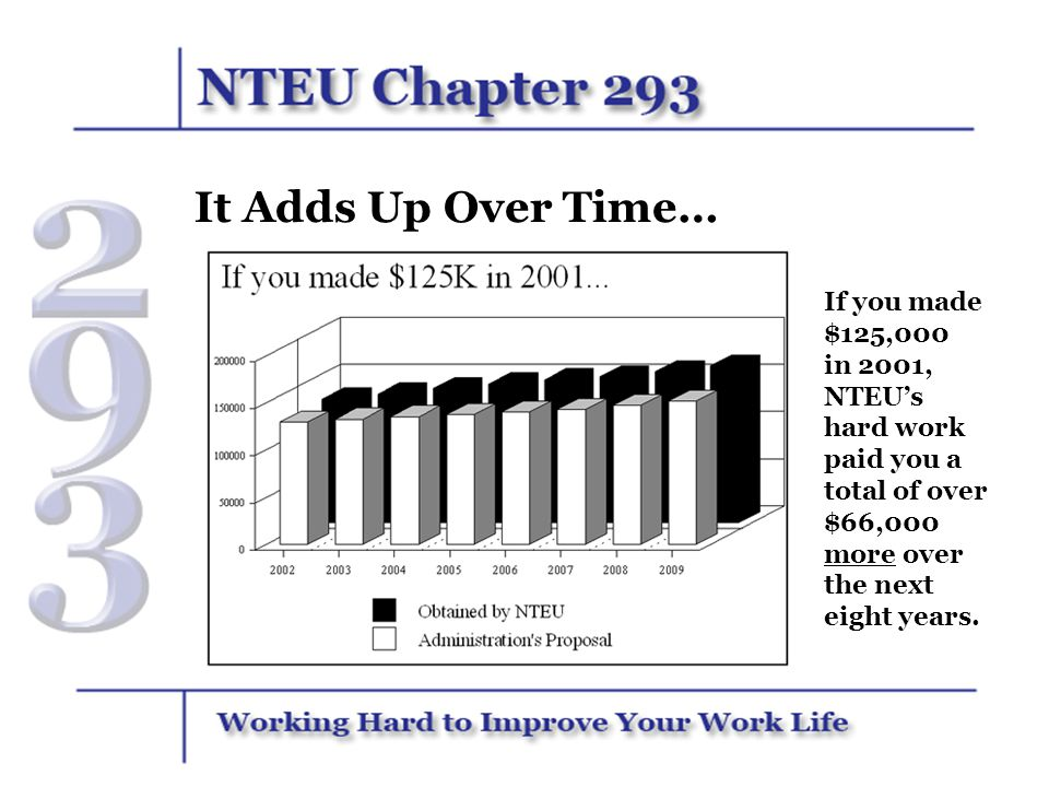 It Adds Up Over Time… If you made $125,000 in 2001, NTEU's hard work paid you a total of over $66,000 more over the next eight years.