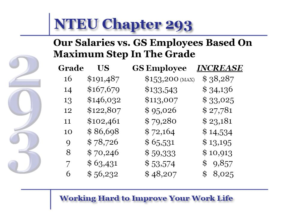 Our Salaries vs. GS Employees Based On Maximum Step In The Grade