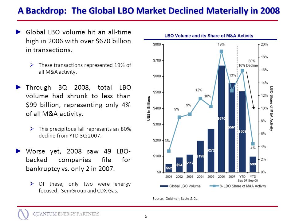 A Backdrop: The Global LBO Market Declined Materially in 2008