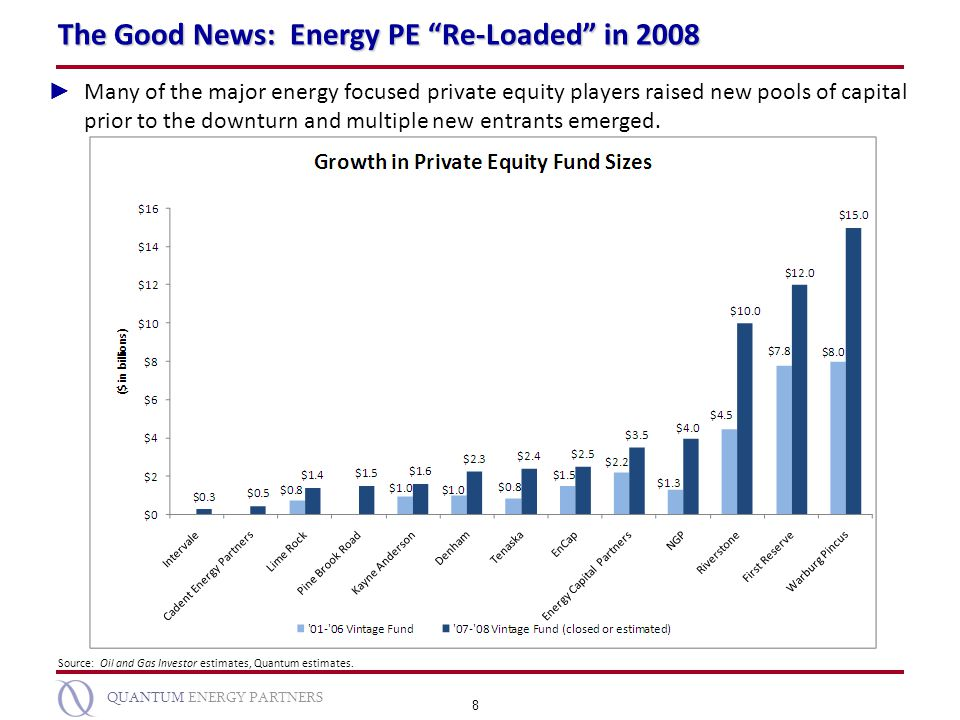 The Good News: Energy PE Re-Loaded in 2008