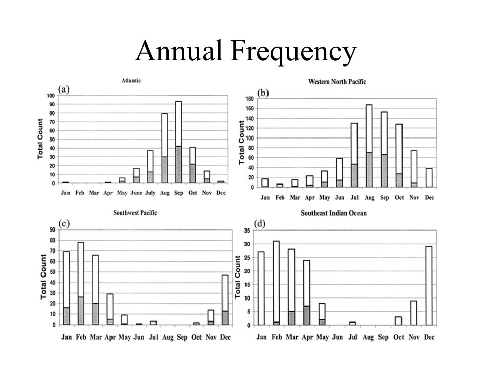 Annual Frequency