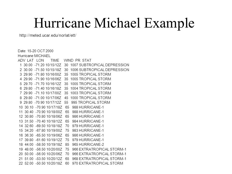 Hurricane Michael Example