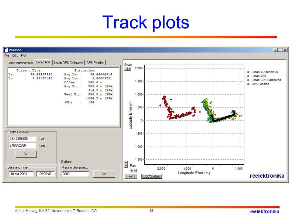 Track plots