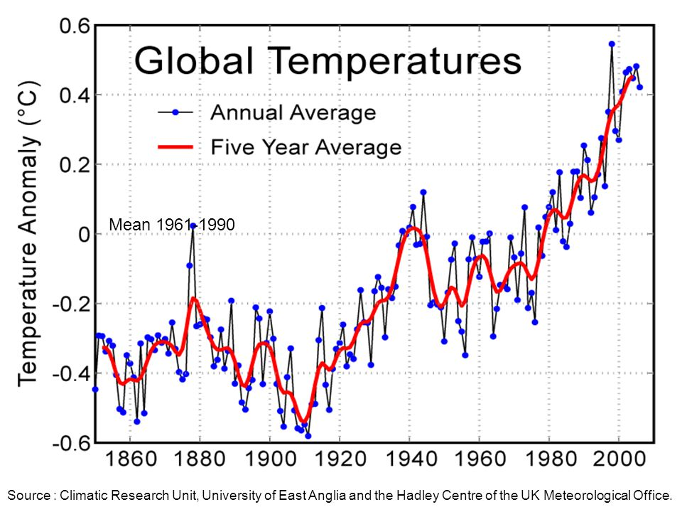 Mean 1961-1990 Source : Climatic Research Unit, University of East Anglia and the Hadley Centre of the UK Meteorological Office.