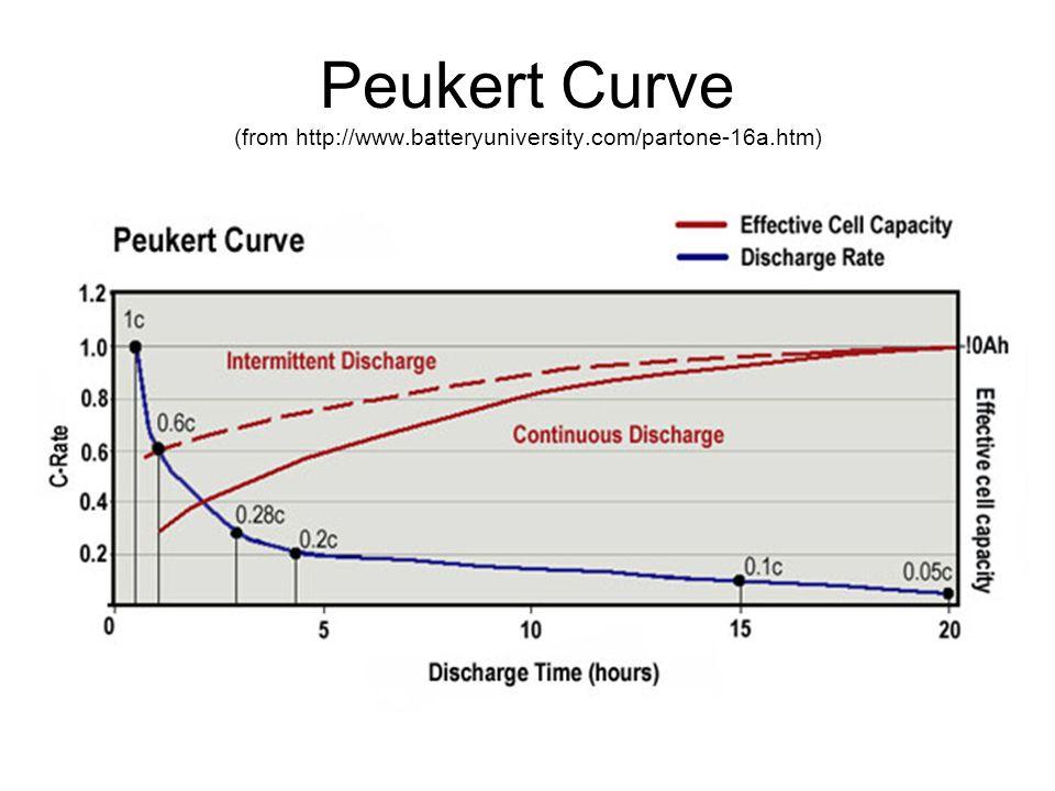 Peukert Curve (from http://www.batteryuniversity.com/partone-16a.htm)
